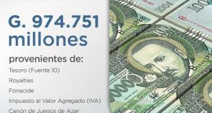 De acuerdo con los datos, el 55% son recursos provenientes del Tesoro (Fuente 10), totalizando G. 537.005 millones.