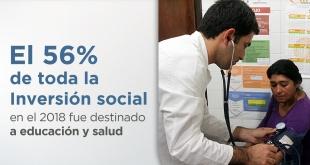 Según datos de la Dirección General de Presupuesto (DGP) del Ministerio de Hacienda, al cierre del año 2018, la Inversión Social fue de G. 21,5 billones (USD 3.602 millones).