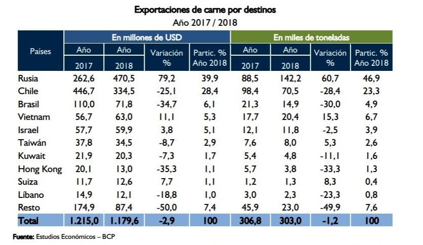 El volumen de envíos y ventas de la carne paraguaya comparando 2018 con 2017, cuadro del BCP.