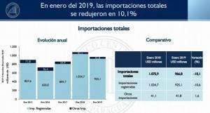 El volumen total de las importaciones bajó 10,1%, de acuerdo al reporte de la banca matriz.