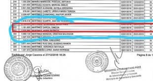 La lista de funcionarios del MAG beneficiados con vacaciones, en el 222 aparece el nombre de Simeón Martínez García.